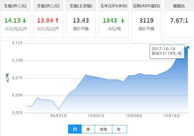 2017年10月19日全国豆粕价格行情走势汇总