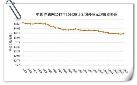 10月20日猪评:两大因素影响猪价止跌趋稳 将震荡调整为主