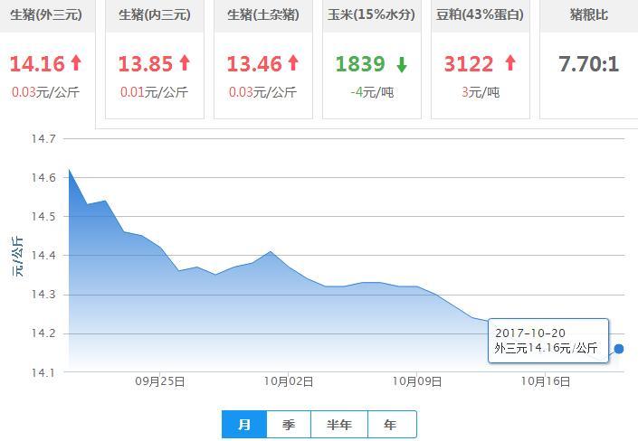 2017年10月20日全国外三元生猪价格行情涨跌表