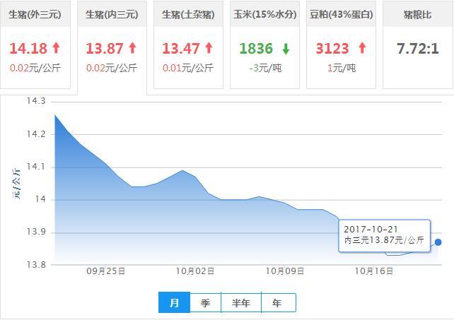 2017年10月21日全国内三元生猪价格行情涨跌表