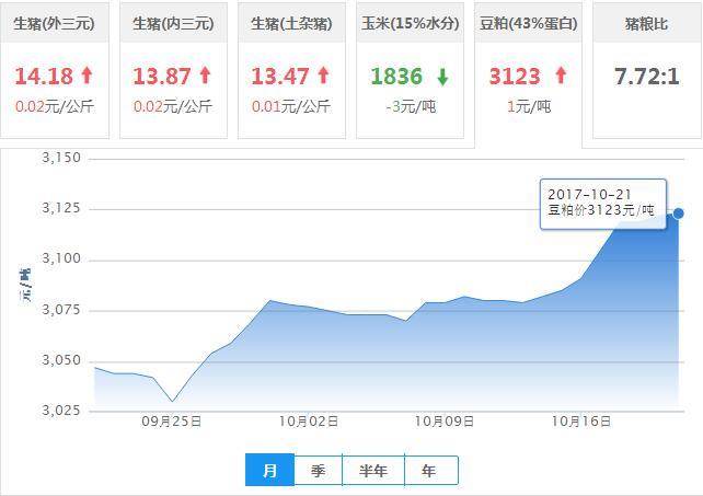 2017年10月21日全国豆粕价格行情走势汇总