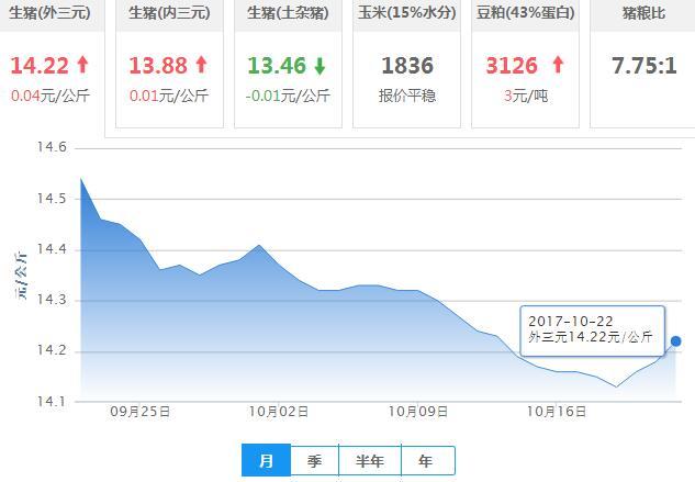 2017年10月22日全国外三元生猪价格行情涨跌表