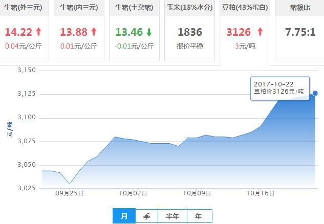 2017年10月22日全国豆粕价格行情走势汇总