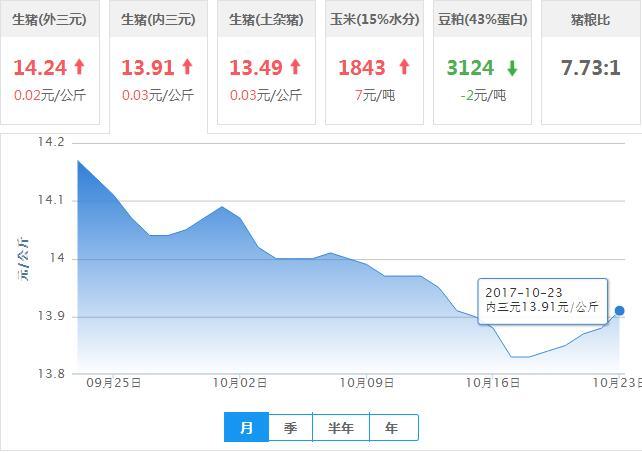 2017年10月23日全国内三元生猪价格行情涨跌表