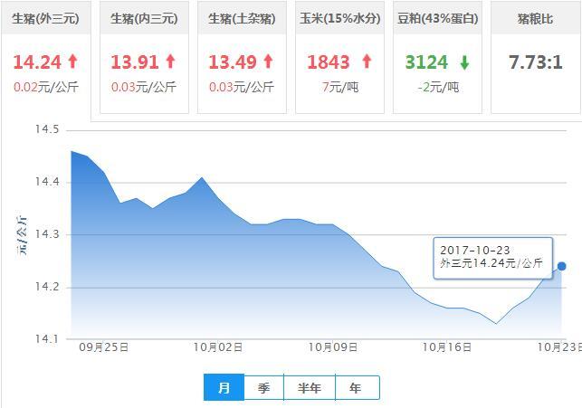 2017年10月23日全国外三元生猪价格行情涨跌表