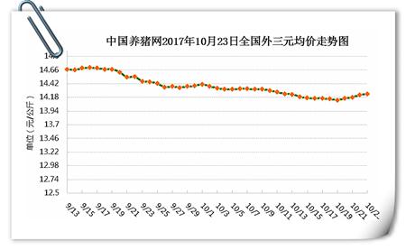 10月23日猪评:猪价小幅连涨反攻,这一波能涨多久?