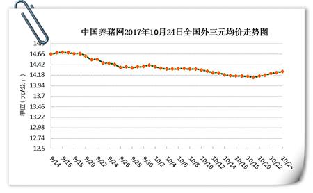 10月24日猪评:供求双方动作不大,短期猪价或将持稳上涨