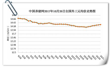 10月26日猪评:市场供需博弈 猪价:我也不知该涨还是跌
