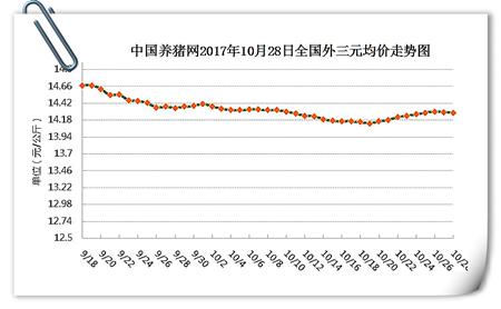 10月28日猪评:猪价上涨受阻,要稳住猪价,合理安排出栏