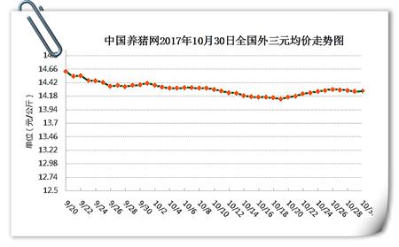10月30日猪评:涨跌调整稳为主,不温不火只待需求旺季到来