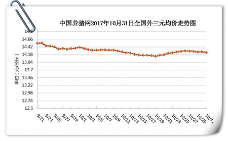 10月31日猪评:上涨受阻!猪价逼近盈亏点,11月行情如何?