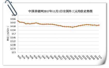 11月1日猪评:猪价持续小幅调整,后期有望扩幅上涨