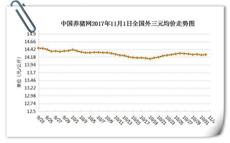 11月2日猪评:猪价维持在14-15元/公斤左右,稳!