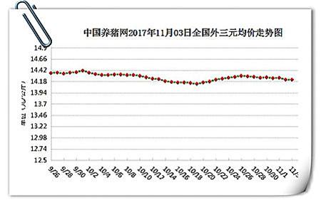 """11月3日猪评:近期猪价趋稳,11月中下旬将迎来""""大涨潮""""!"""