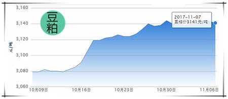 11月7日猪评:猪价涨跌两难,大涨只需静待需求好转?