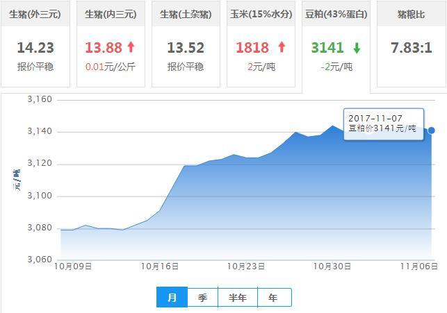 2017年11月07日全国豆粕价格行情走势汇总