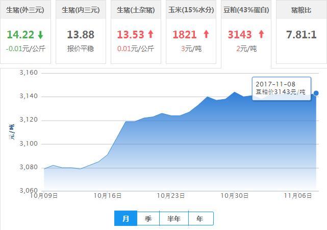 2017年11月08日全国豆粕价格行情走势汇总