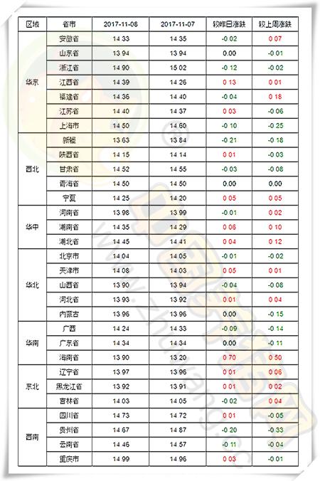 11月8日猪评:猪价持续温和震荡,中下旬或现明显涨势