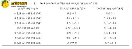 但是很多人并不知道到底什么是猪粮比?猪粮比现在真的可以作为衡量养猪盈利变化的指标吗?笔者结合中国养猪网本周数据进行分析。