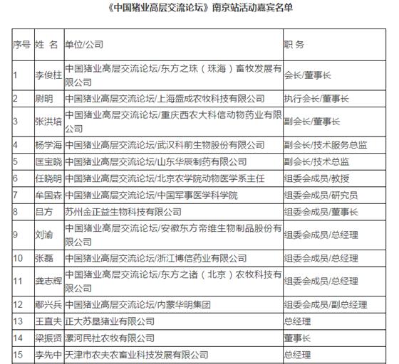 中国猪业高层交流论坛——走进雨润集团、辅音国际