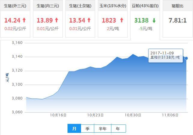2017年11月09日全国豆粕价格行情走势汇总