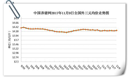 11月9日猪评:猪价缺乏利好提振,气温再降注意猪场防疫