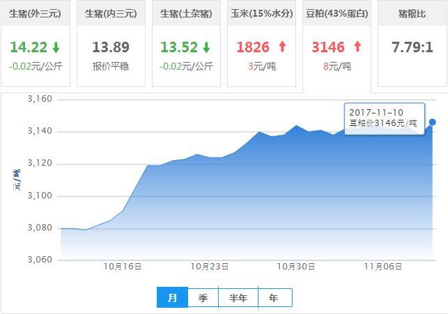 2017年11月10日全国豆粕价格行情走势汇总