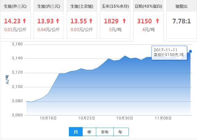 2017年11月11日全国豆粕价格行情走势汇总