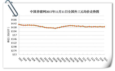 11月11日猪评:双11猪价也飘红 但短期内仍持续温和走势