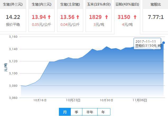2017年11月12日全国豆粕价格行情走势汇总