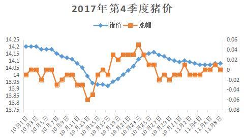 这两张图暗示猪价上涨时间——最晚在12月下旬
