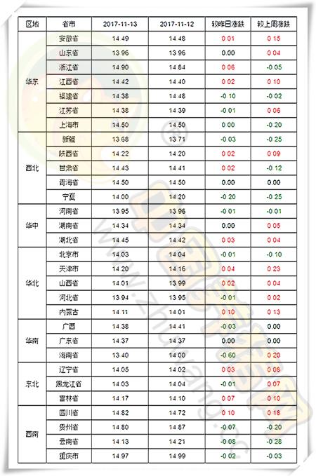 """11月13日猪评:与其说""""涨""""不如说""""调"""" 猪价持续稳中调整"""