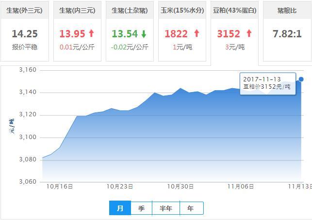 2017年11月13日全国豆粕价格行情走势汇总
