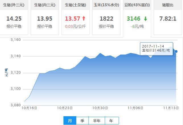 2017年11月14日全国豆粕价格行情走势汇总