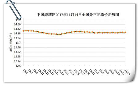 11月14日猪评:需求好转,大范围降温天气或对猪价形成利好