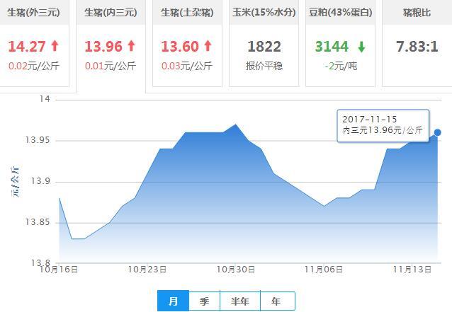 2017年11月15日全国内三元生猪价格行情涨跌表