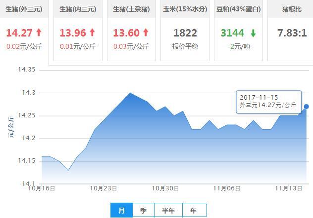 2017年11月15日全国外三元生猪价格行情涨跌表