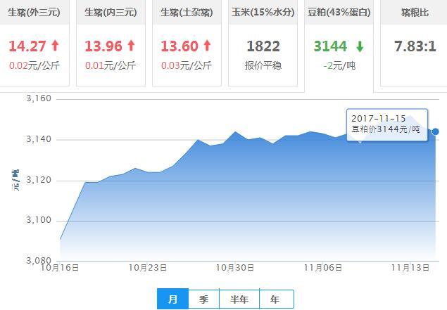 2017年11月15日全国豆粕价格行情走势汇总