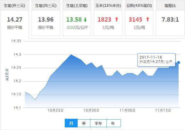 2017年11月16日全国外三元生猪价格行情涨跌表