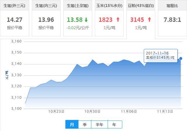 2017年11月16日全国豆粕价格行情走势汇总