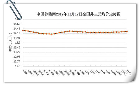 11月17日猪评:市场供需博弈激烈 猪价上涨仍比较困难