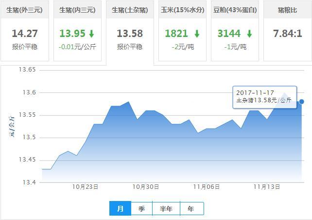 2017年11月17日全国土杂猪生猪价格行情涨跌表