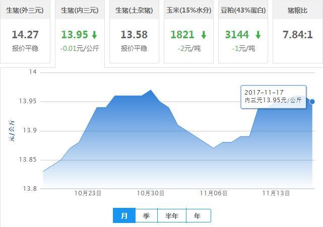 2017年11月17日全国内三元生猪价格行情涨跌表