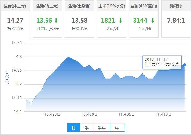 2017年11月17日全国外三元生猪价格行情涨跌表