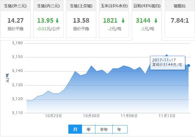 2017年11月17日全国豆粕价格行情走势汇总