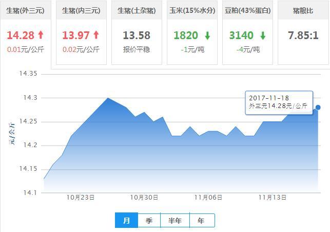 2017年11月18日全国外三元生猪价格行情涨跌表
