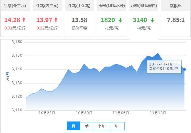 2017年11月18日全国豆粕价格行情走势汇总