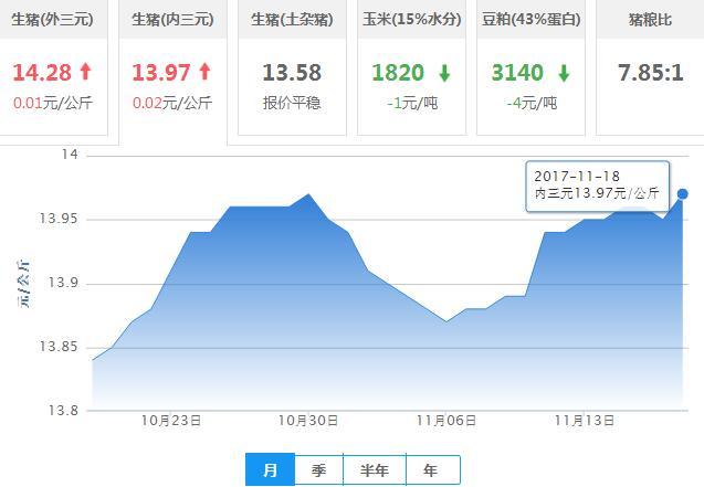 2017年11月19日全国内三元生猪价格行情涨跌表