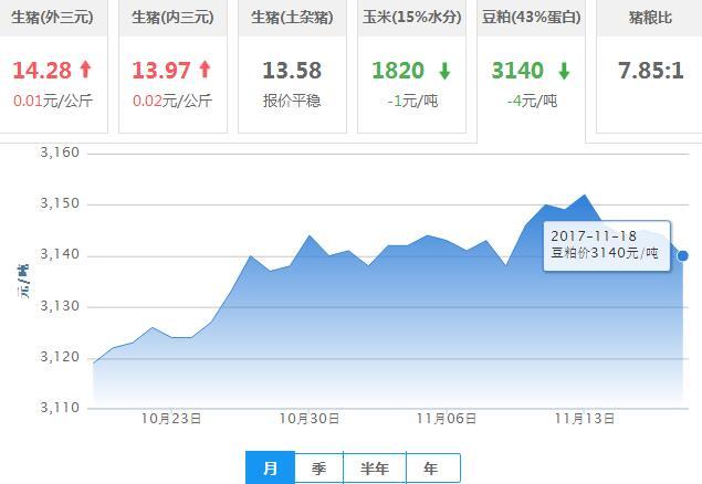 2017年11月19日全国豆粕价格行情走势汇总