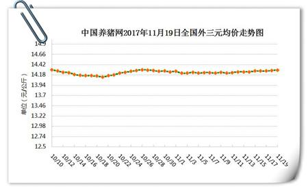 11月19日猪评:跌势基本已触底,短期猪价仍有上涨空间